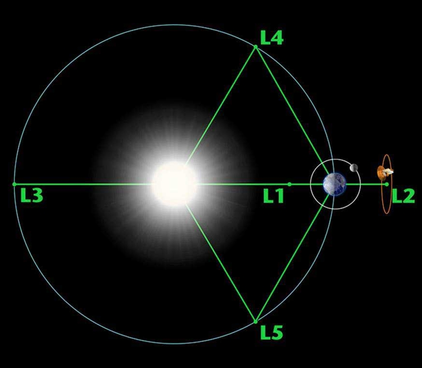 Diagram of the Lagrange points associated with the Sun-Earth system.jpg